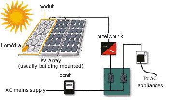 Kontroluj produkcję i zużycie prądu